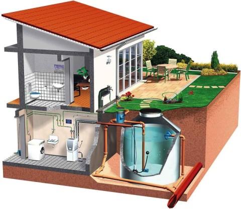arnscheidt sanit r und heizungs gmbh regen und brunnenwassernutzung. Black Bedroom Furniture Sets. Home Design Ideas